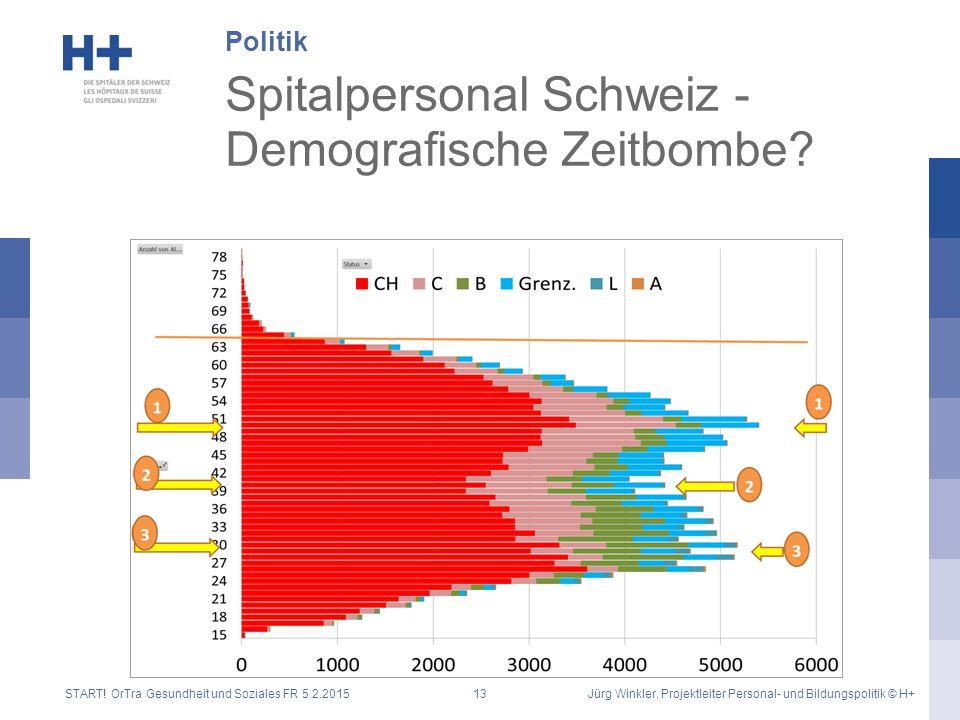 Spitalpersonal Schweiz - Demografische Zeitbombe