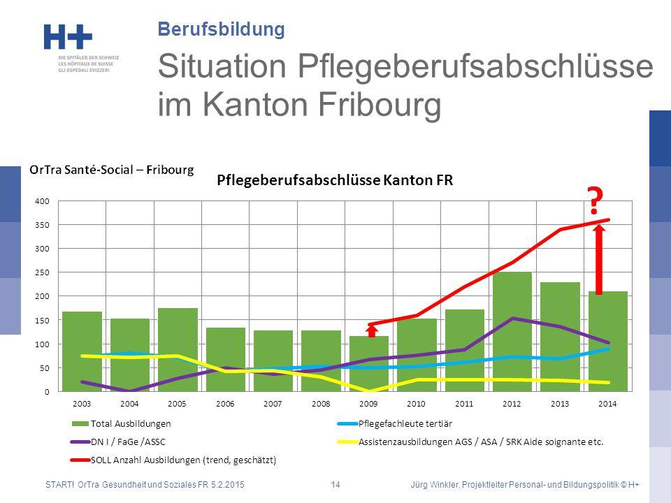 Situation Pflegeberufsabschlüsse im Kanton Fribourg