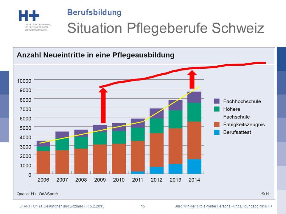 Situation Pflegeberufe Schweiz