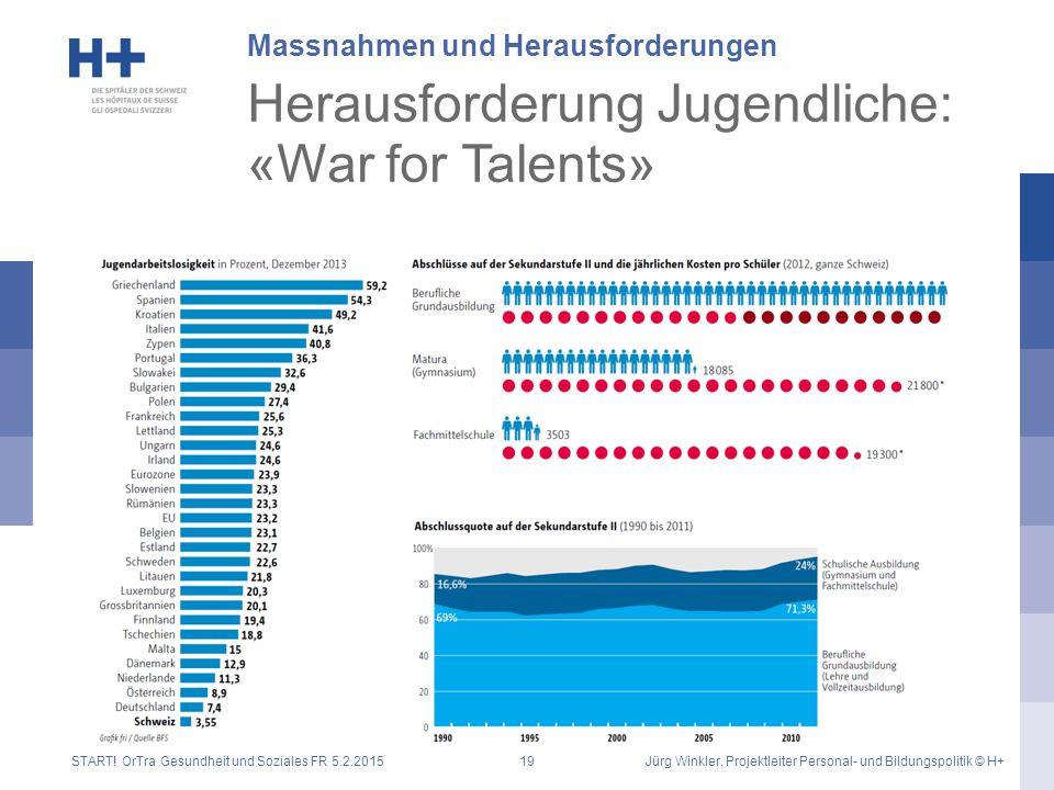 Herausforderung Jugendliche: «War for Talents»