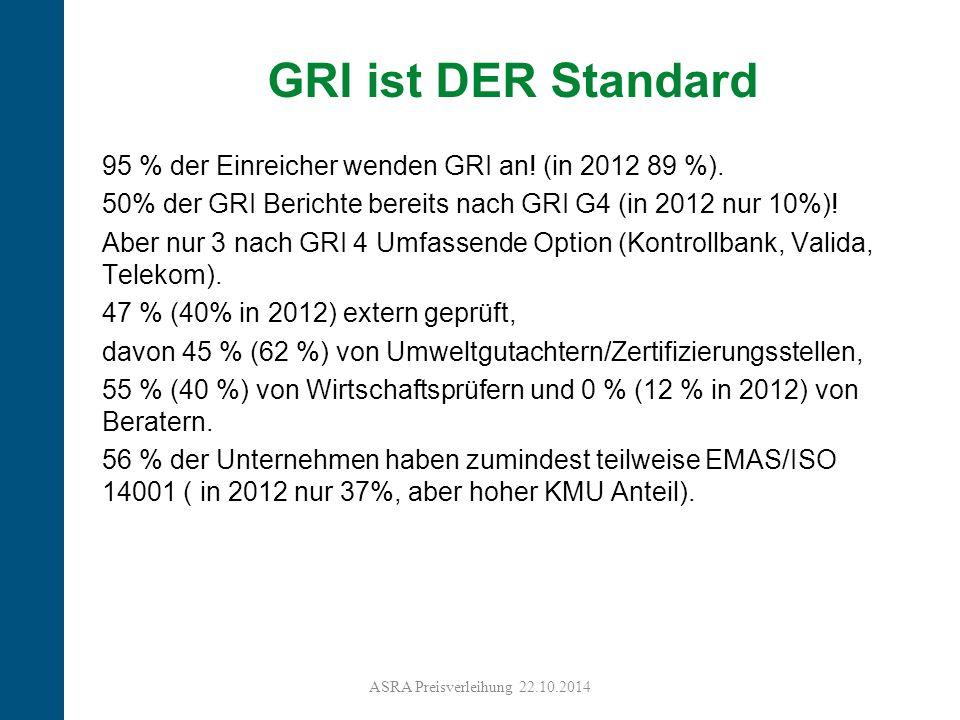 GRI ist DER Standard 95 % der Einreicher wenden GRI an! (in 2012 89 %). 50% der GRI Berichte bereits nach GRI G4 (in 2012 nur 10%)!