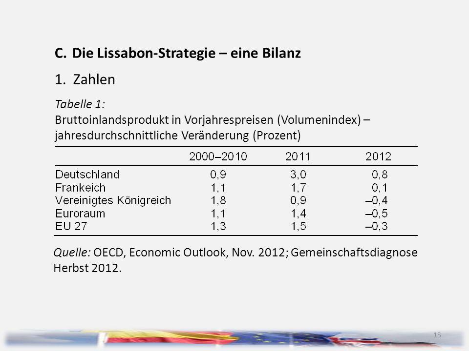 Die Lissabon-Strategie – eine Bilanz 1. Zahlen