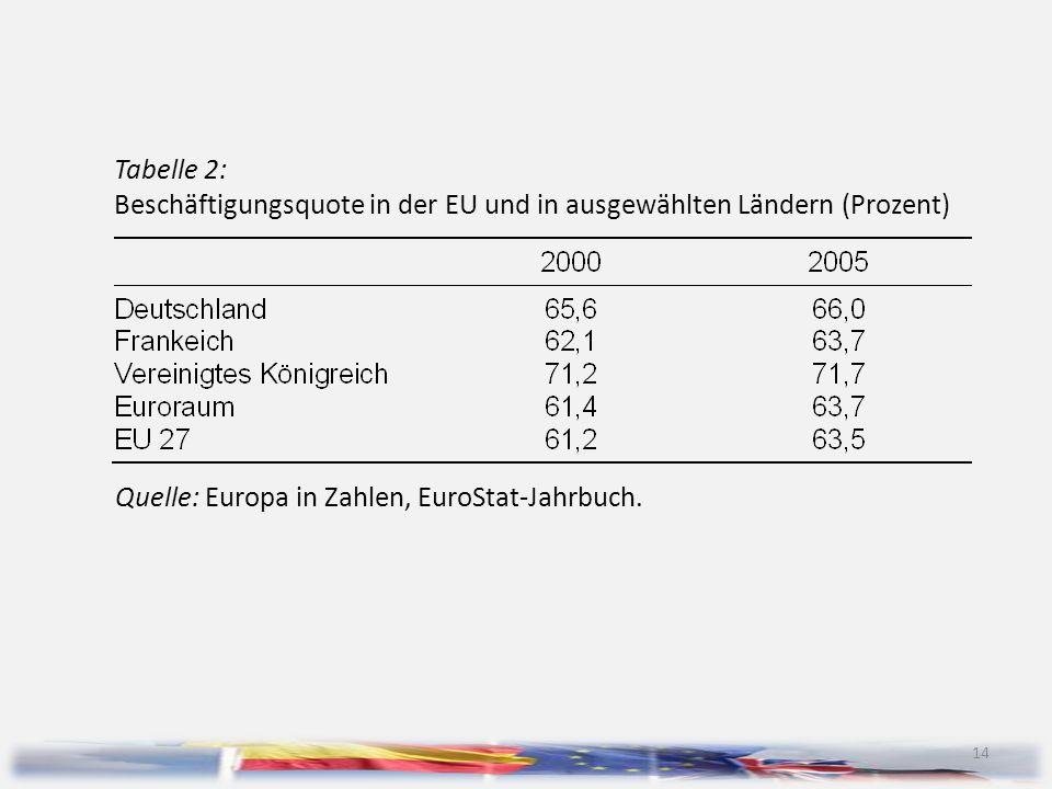 Tabelle 2: Beschäftigungsquote in der EU und in ausgewählten Ländern (Prozent)