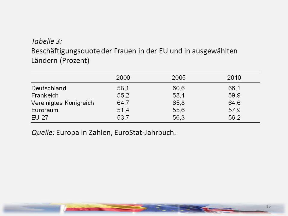 Tabelle 3: Beschäftigungsquote der Frauen in der EU und in ausgewählten Ländern (Prozent)