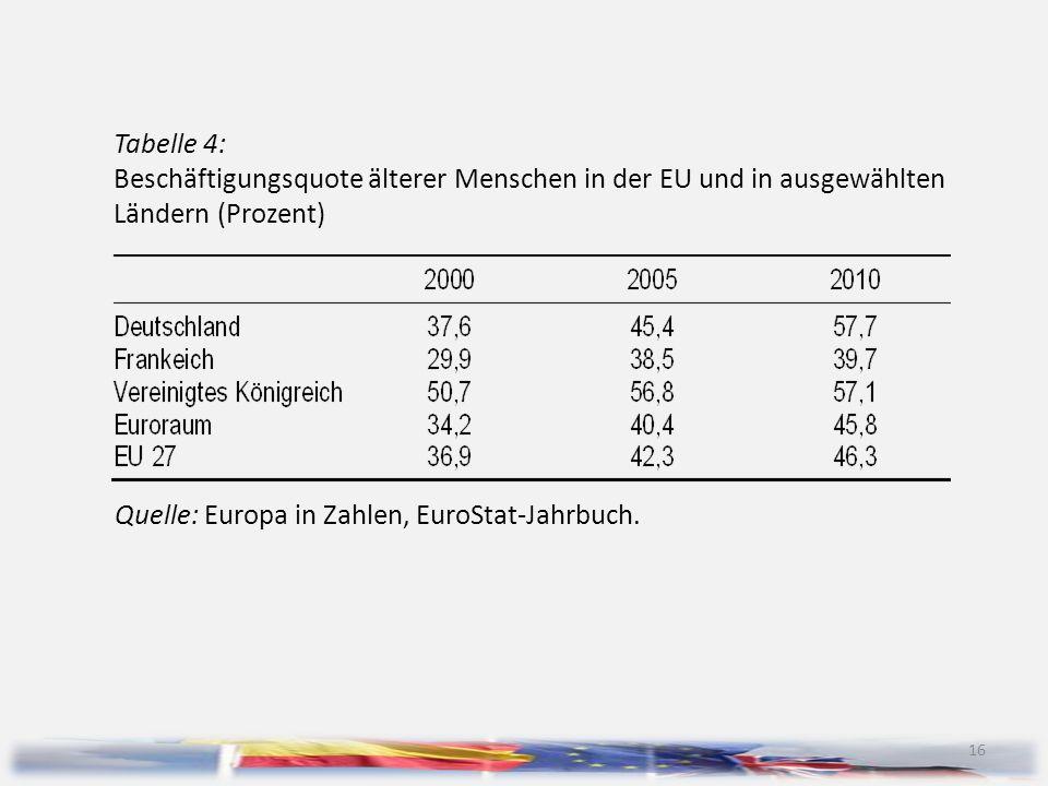 Tabelle 4: Beschäftigungsquote älterer Menschen in der EU und in ausgewählten Ländern (Prozent)