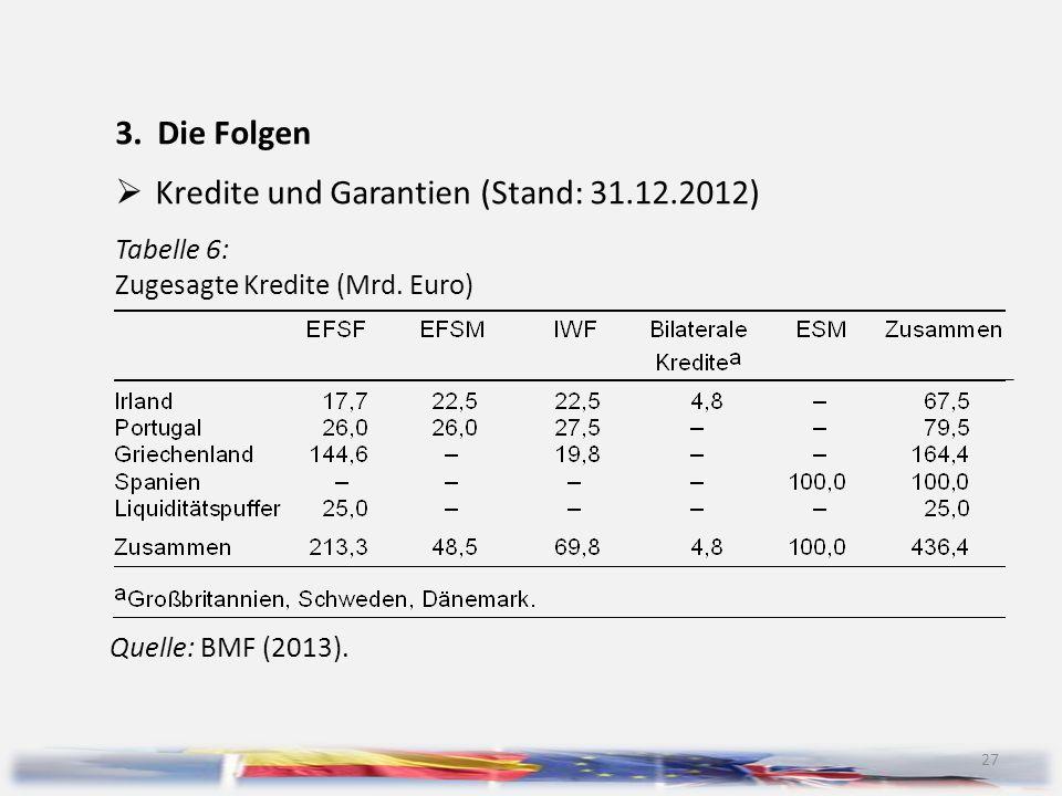 Kredite und Garantien (Stand: 31.12.2012)