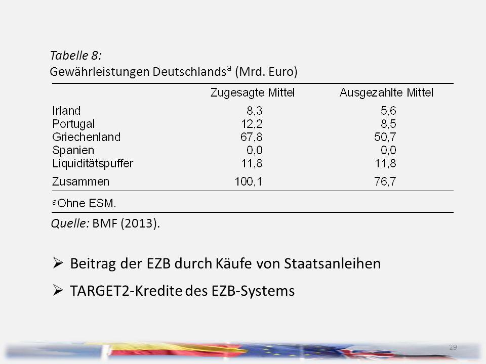 Beitrag der EZB durch Käufe von Staatsanleihen