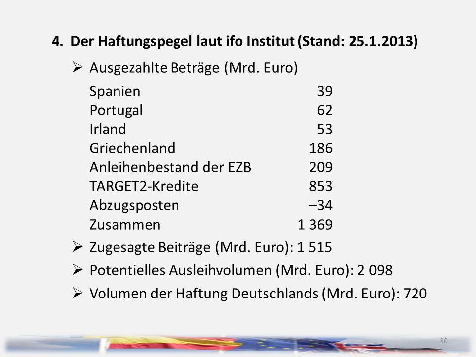 4. Der Haftungspegel laut ifo Institut (Stand: 25.1.2013)