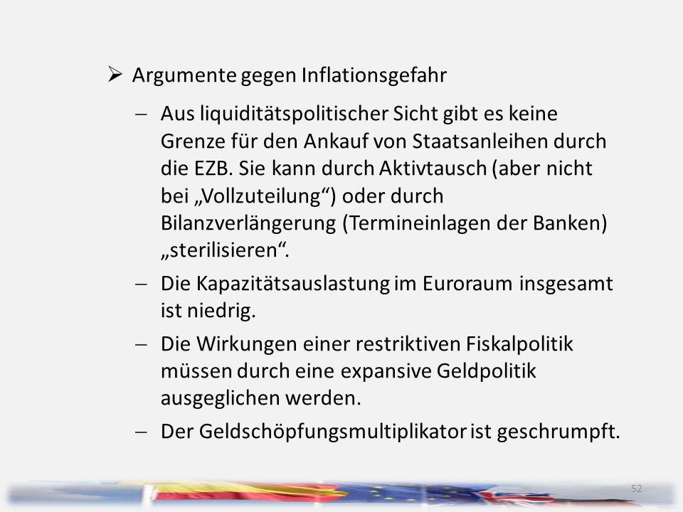 Argumente gegen Inflationsgefahr