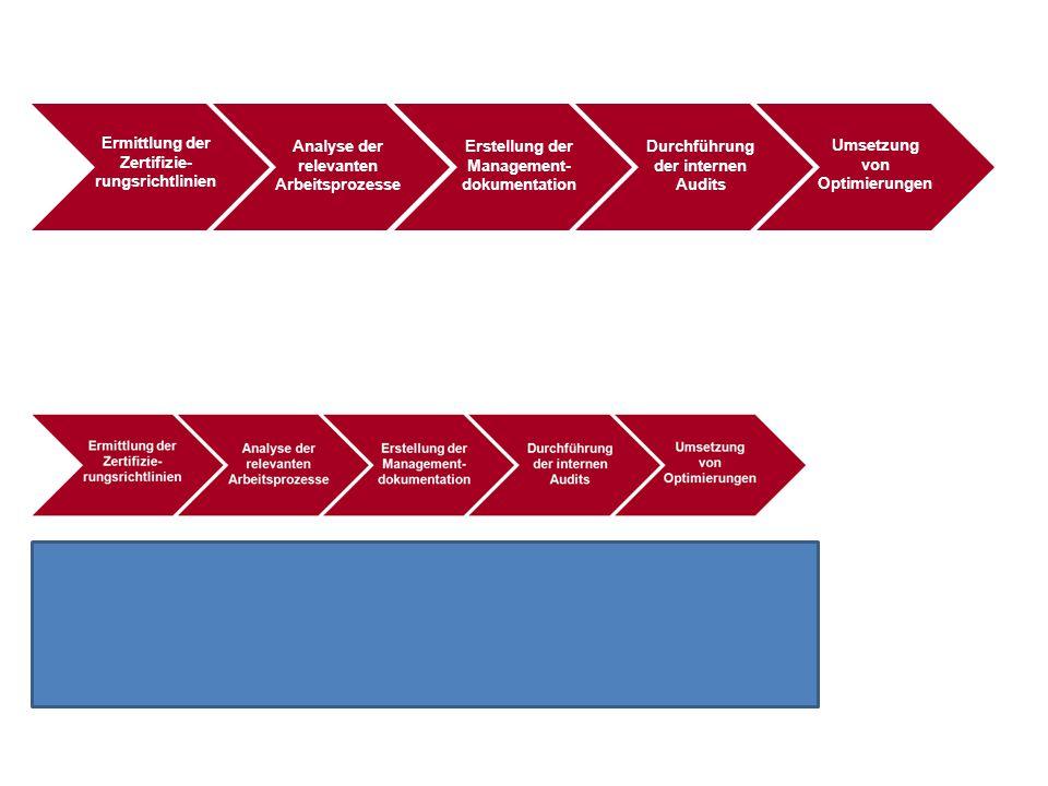Ermittlung der Zertifizie- rungsrichtlinien