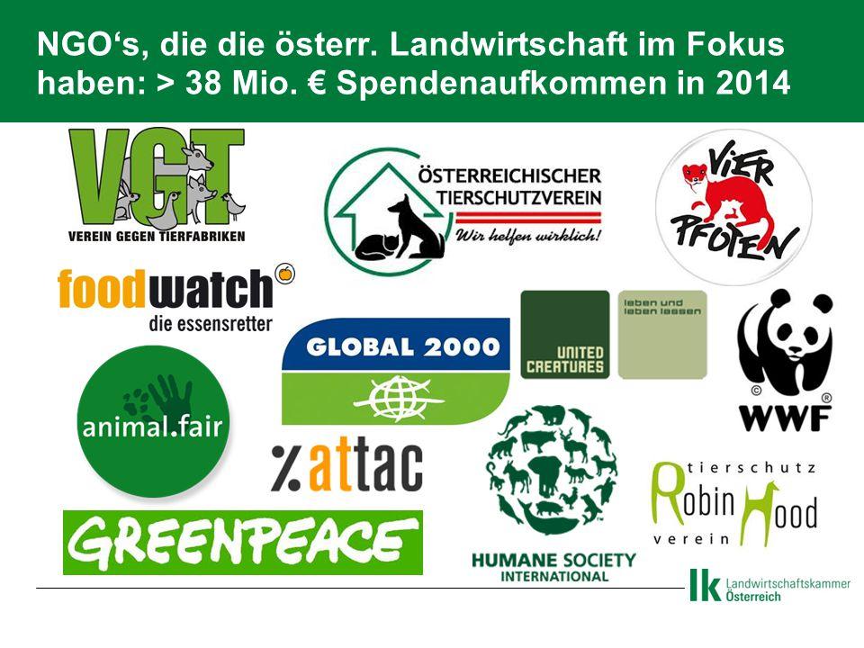NGO's, die die österr. Landwirtschaft im Fokus haben: > 38 Mio