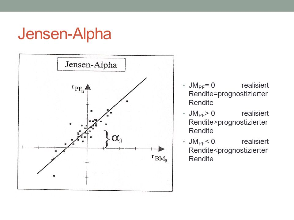 Jensen-Alpha JMPF= 0 realisiert Rendite=prognostizierter Rendite