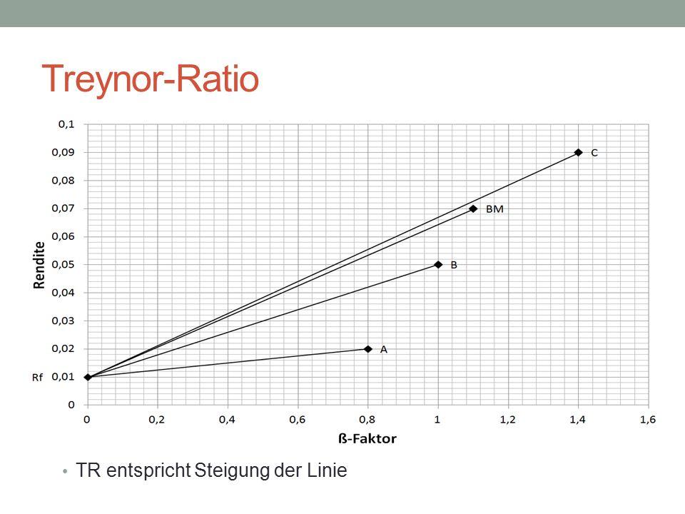 Treynor-Ratio TR entspricht Steigung der Linie