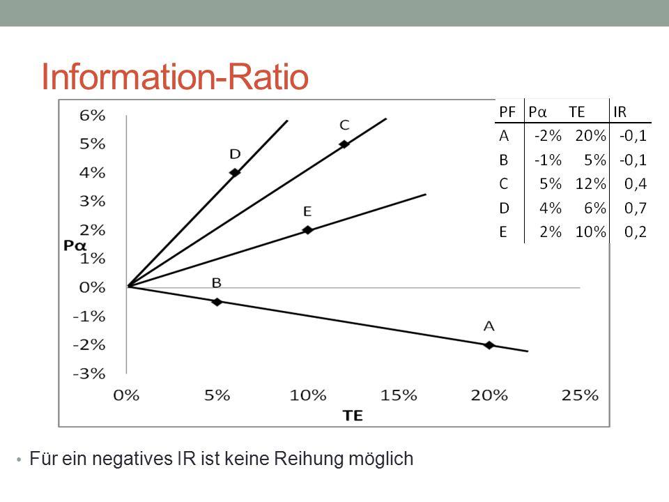 Information-Ratio Für ein negatives IR ist keine Reihung möglich