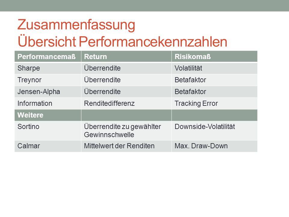 Zusammenfassung Übersicht Performancekennzahlen