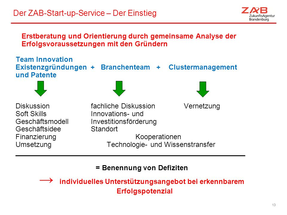 Der ZAB-Start-up-Service – Der Einstieg