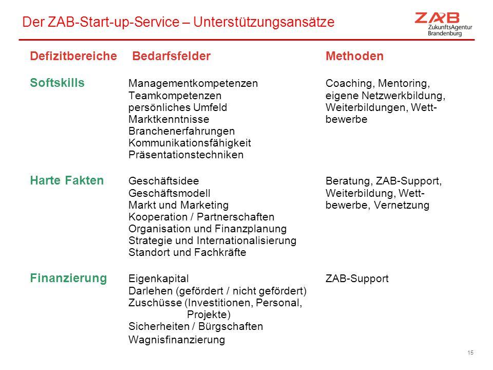 Der ZAB-Start-up-Service – Unterstützungsansätze