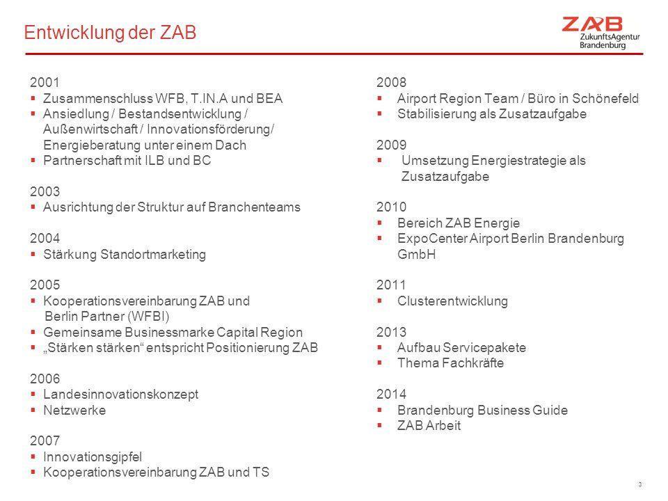 Entwicklung der ZAB 2001 Zusammenschluss WFB, T.IN.A und BEA