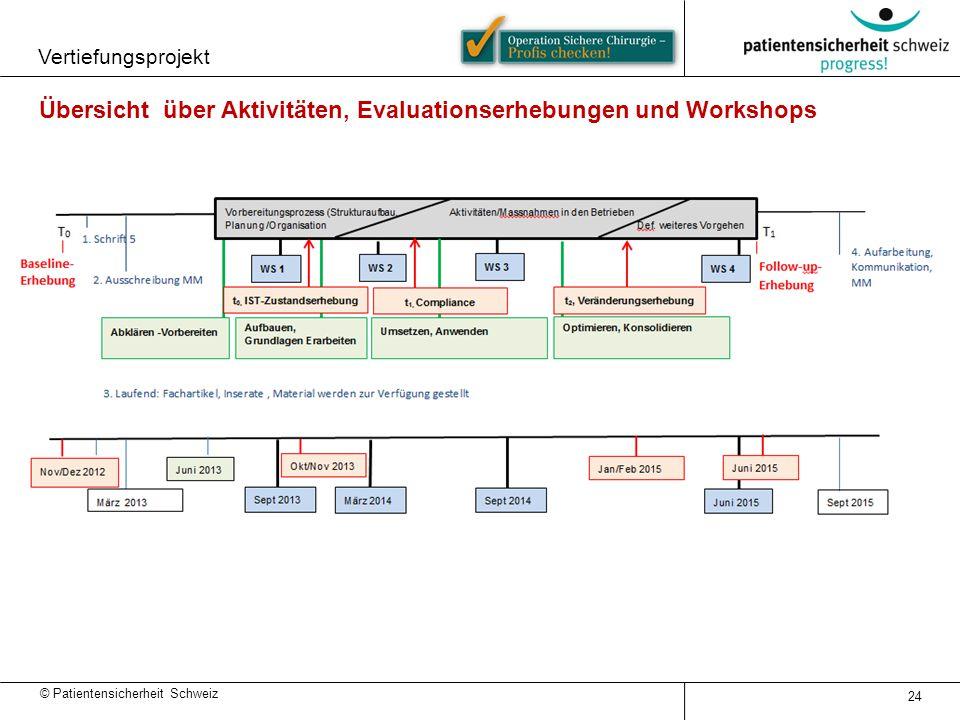 Übersicht über Aktivitäten, Evaluationserhebungen und Workshops