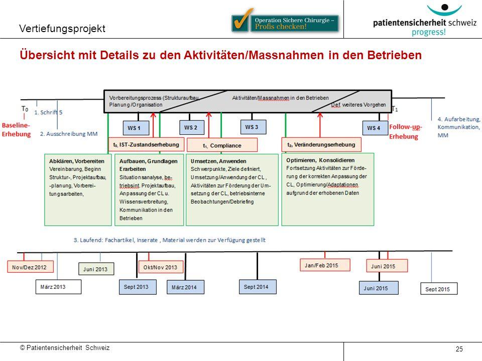 Übersicht mit Details zu den Aktivitäten/Massnahmen in den Betrieben