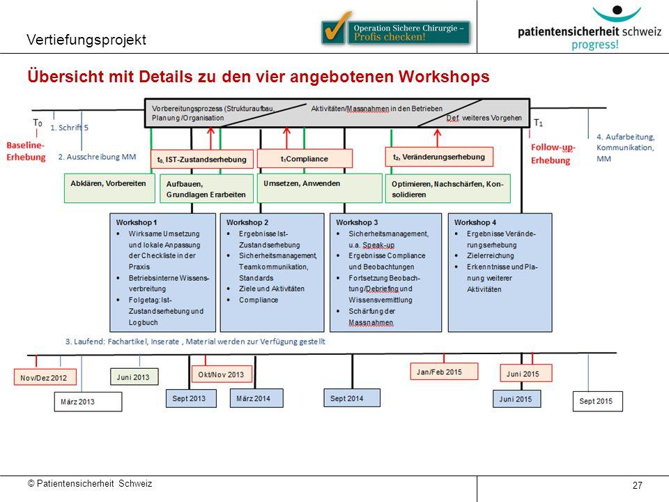 Übersicht mit Details zu den vier angebotenen Workshops