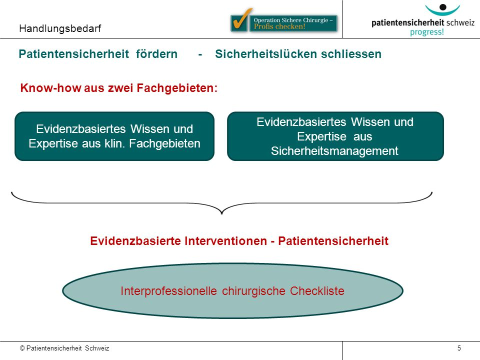 Evidenzbasierte Interventionen - Patientensicherheit