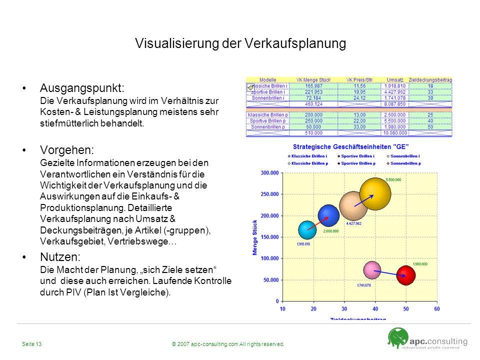 Visualisierung der Verkaufsplanung