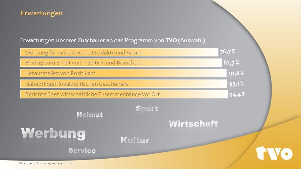 Werbung Wirtschaft Kultur Erwartungen Sport Heimat Service