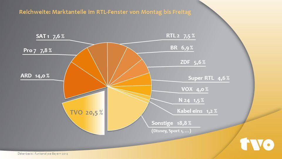 Reichweite: Marktanteile im RTL-Fenster von Montag bis Freitag