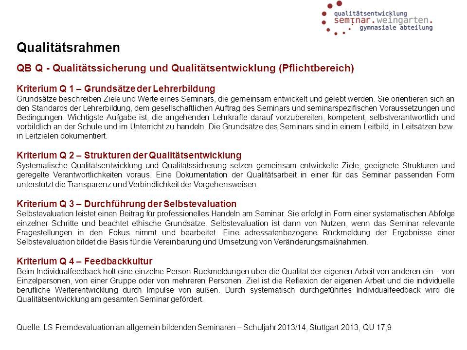 Qualitätsrahmen QB Q - Qualitätssicherung und Qualitätsentwicklung (Pflichtbereich) Kriterium Q 1 – Grundsätze der Lehrerbildung.