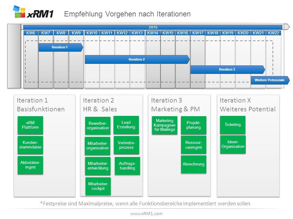 Iteration 1 Basisfunktionen Iteration 2 HR & Sales