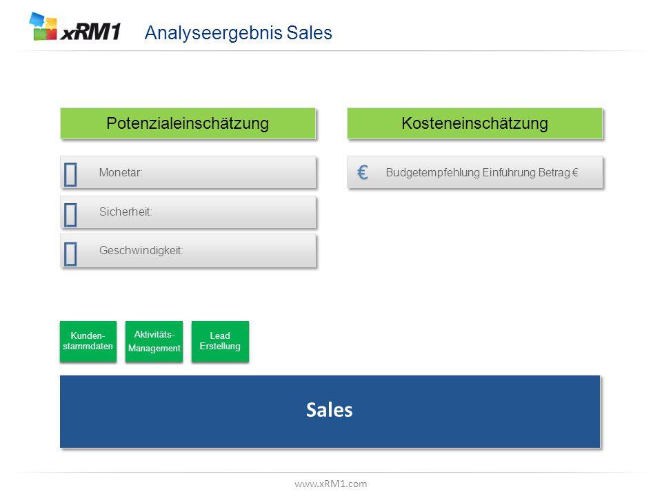 Analyseergebnis Marketing