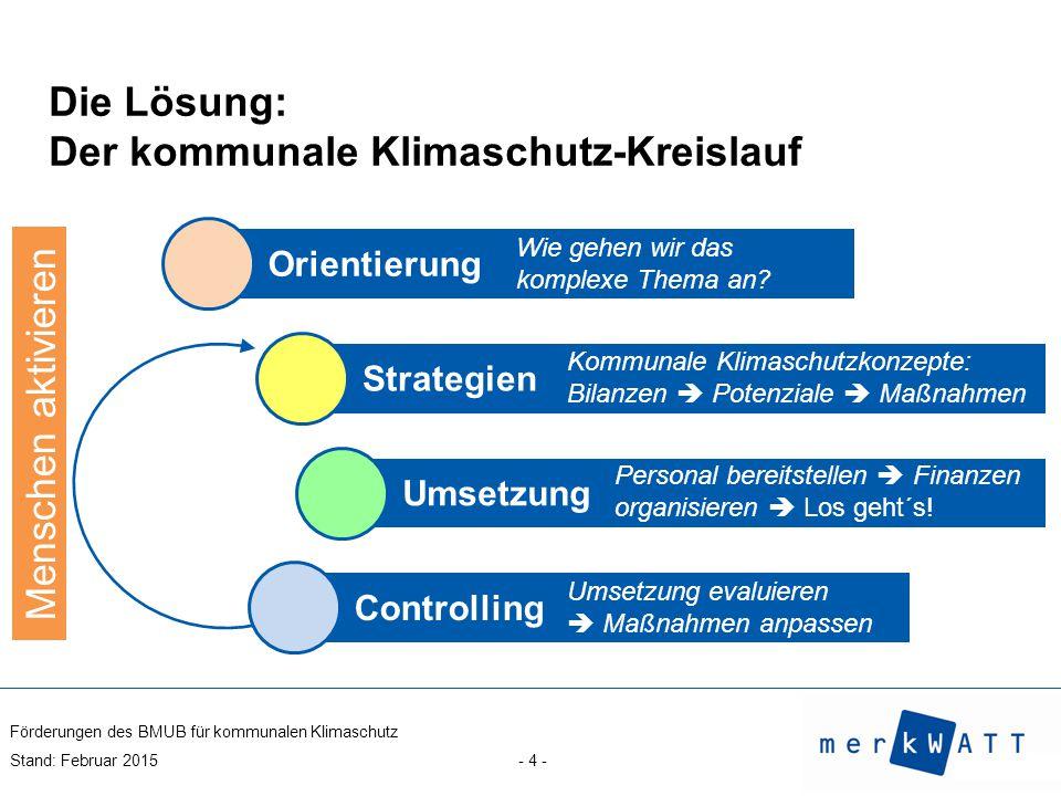 Die Lösung: Der kommunale Klimaschutz-Kreislauf