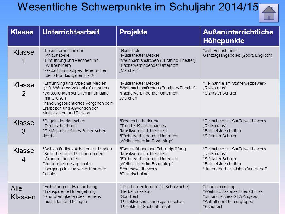 Wesentliche Schwerpunkte im Schuljahr 2014/15