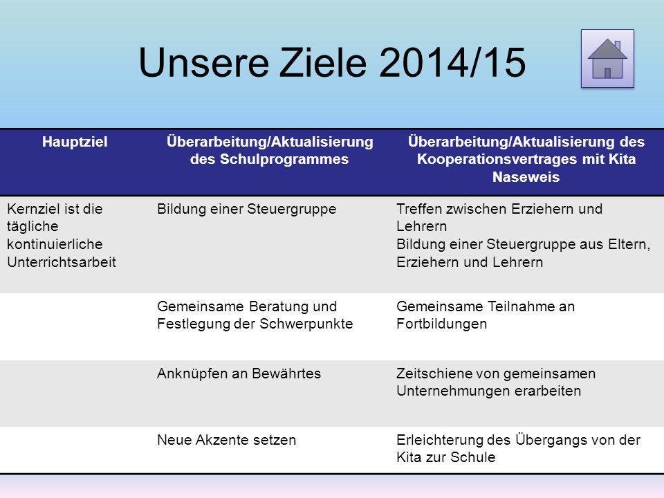 Überarbeitung/Aktualisierung des Schulprogrammes