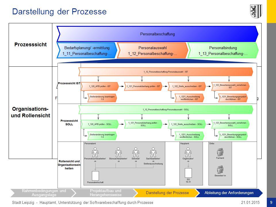 Darstellung der Prozesse