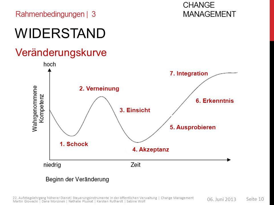 Widerstand Veränderungskurve Change Management Rahmenbedingungen | 3