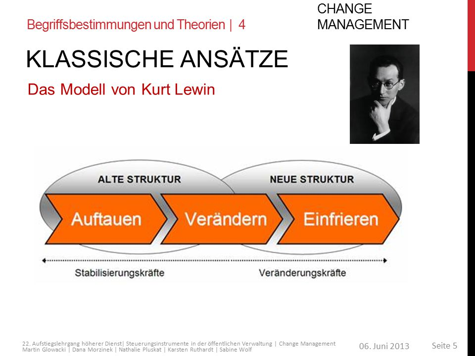 KLASSISCHE Ansätze Das Modell von Kurt Lewin Change Management