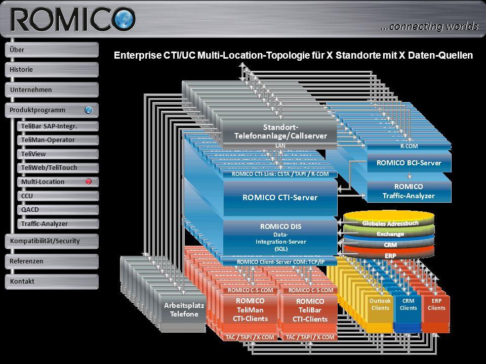 TeliBar SAP-Integr. TeliMan-Operator. TeliView. TeliWeb/TeliTouch. Multi-Location. CCU. QACD. Traffic-Analyzer.