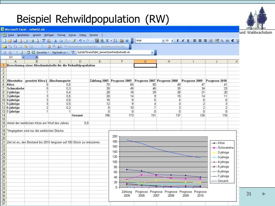 Beispiel Rehwildpopulation (RW)