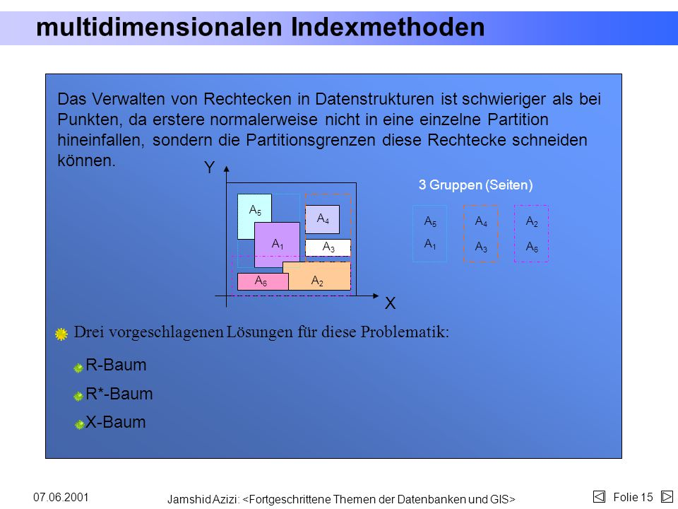 multidimensionalen Indexmethoden
