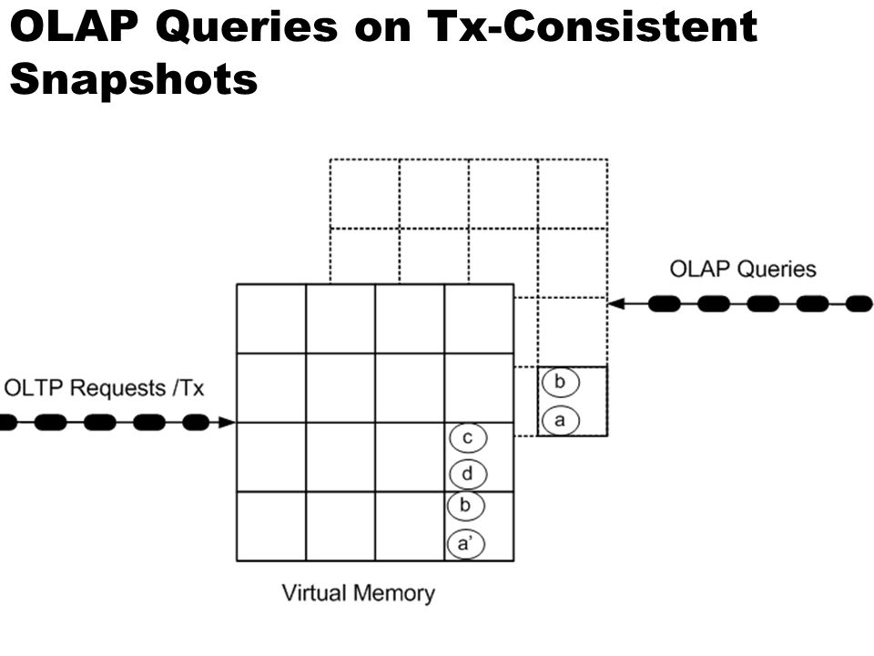 OLAP Queries on Tx-Consistent Snapshots