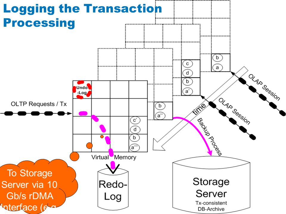 Logging the Transaction Processing