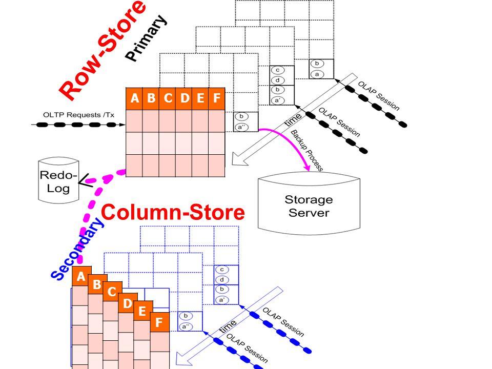 Row-Store A B C D E F Column-Store A B C D E F