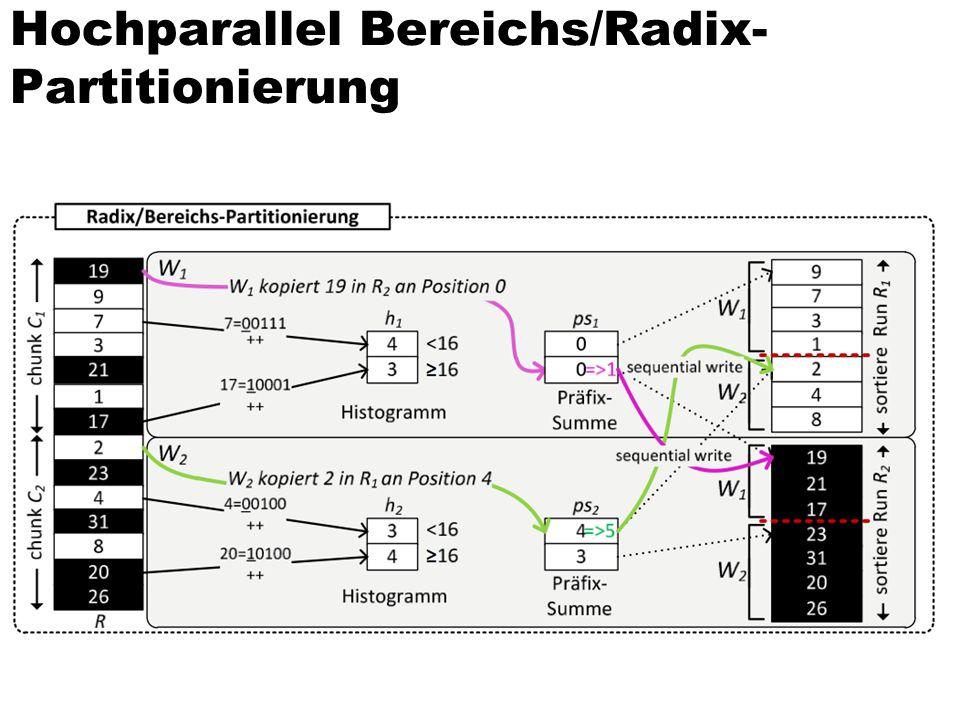 Hochparallel Bereichs/Radix-Partitionierung