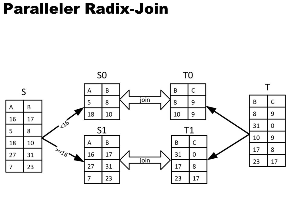 Paralleler Radix-Join
