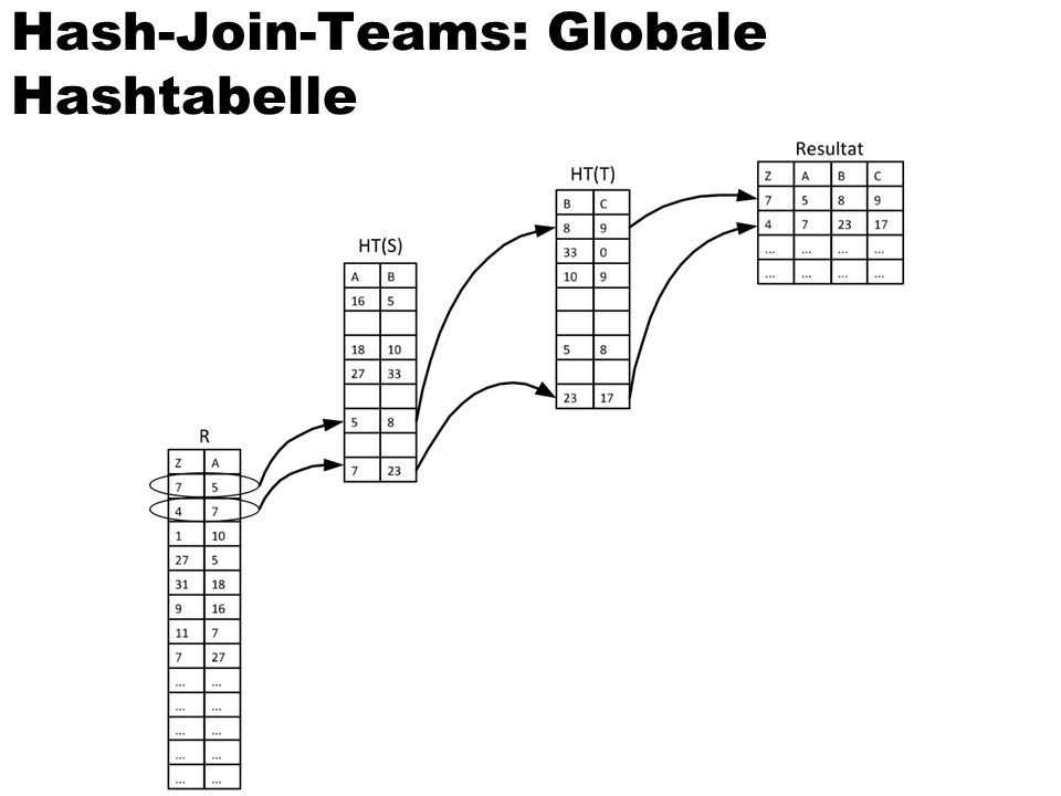Hash-Join-Teams: Globale Hashtabelle