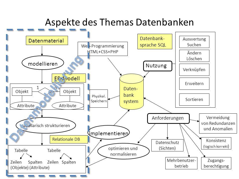 Aspekte des Themas Datenbanken