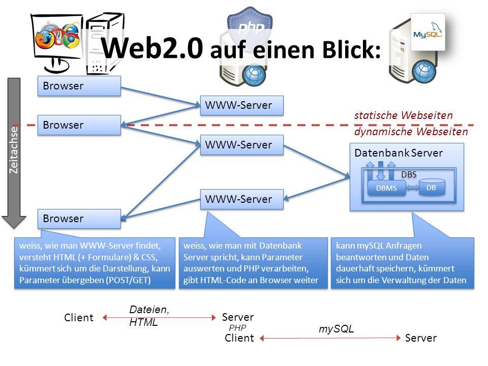 Web2.0 auf einen Blick: Browser WWW-Server Zeitachse