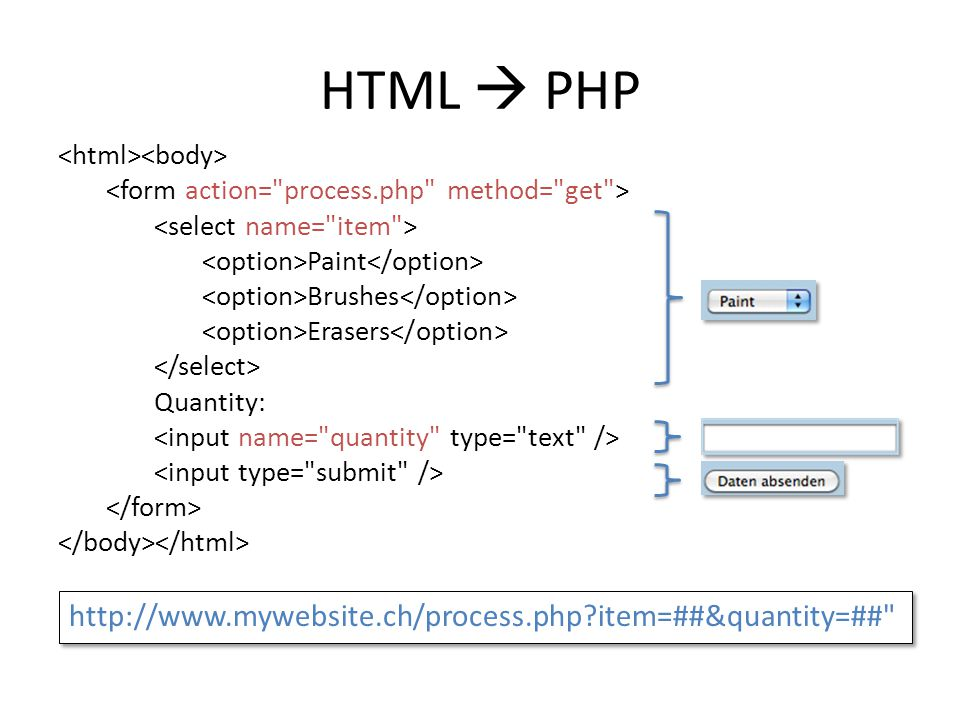 HTML  PHP http://www.mywebsite.ch/process.php item=##&quantity=##
